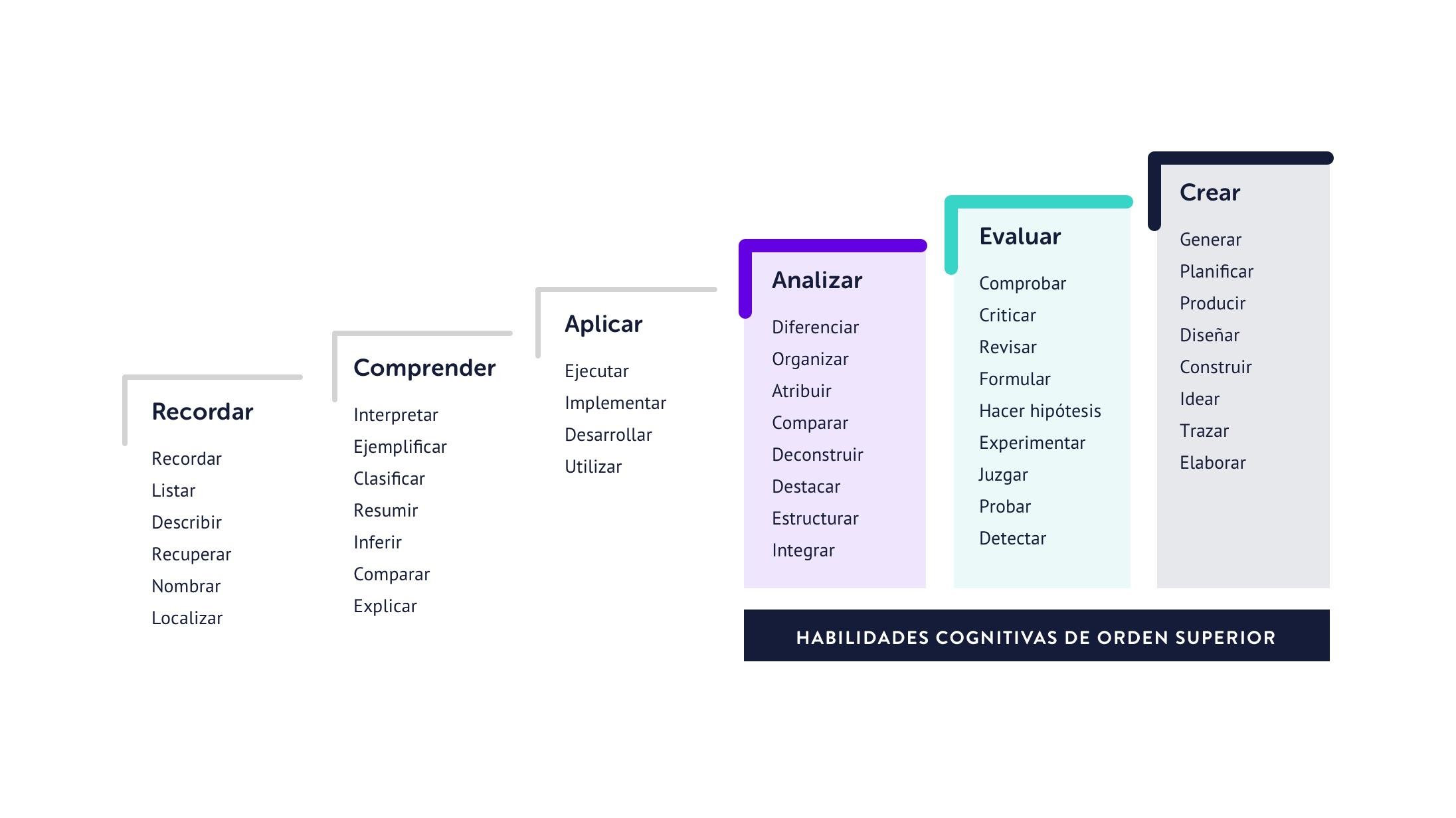 En esta infografía puedes observar la Taxonomía de Bloom estructurada en torno al eje cognitivo, uno de los aspectos que trabaja la teoría.